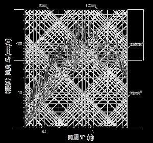 図 3 トリパータイト応答スペクトル (エルセントロ 1940NS)