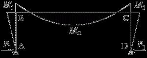 図2 設計用の曲げモーメント