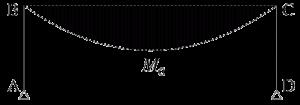 図3 反力0 の時の曲げモーメント