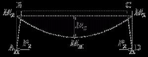 図4 柱脚移動時の曲げモーメント